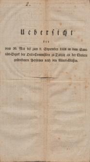 Uebersicht der vom 30. Mai bis zum 8. September 1831 im dem Sanitäts-Bezirk der Orts-Commission zu Danzig an der Cholera gestorbenen Personen nach den Alters-Klassen