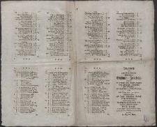 Verzeichniss einer auserlesenen Parthey Harlemmer Bluhmen-Zwiebeln [...] welche dieser Tagen allhier von Holland angekommen sind, und [...] verkauft werden sollen, Montag den 16 Septemb. 1782 [...].