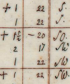 Wetter-Beobachtungen 1831