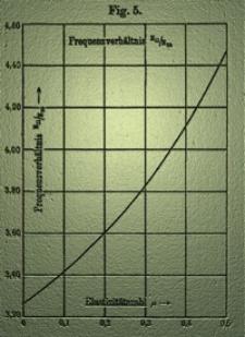 Ein Verfahren zur Bestimmung der Elastizitätzkonstanten von Platten